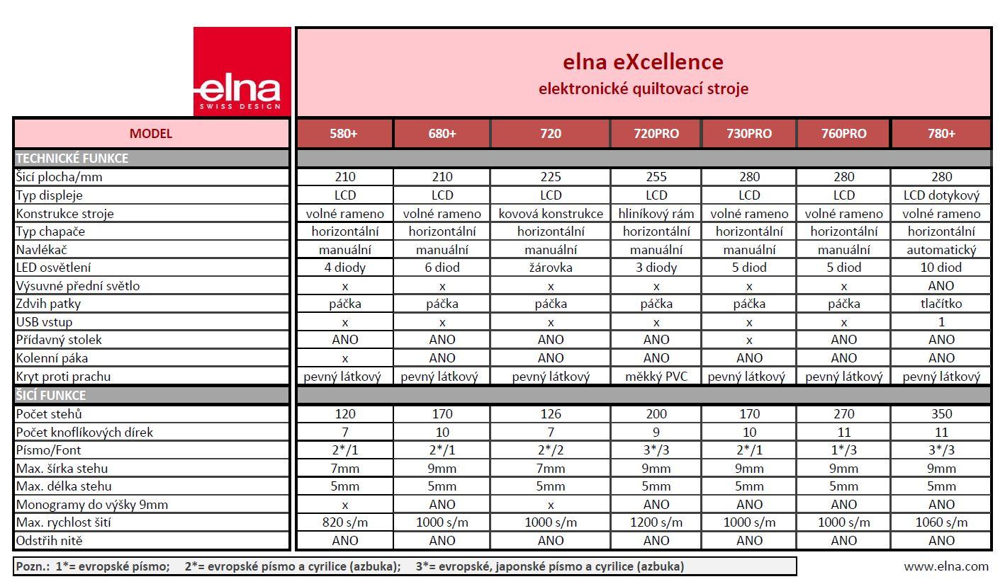 šicí stroj Elna eXperience 580+-7